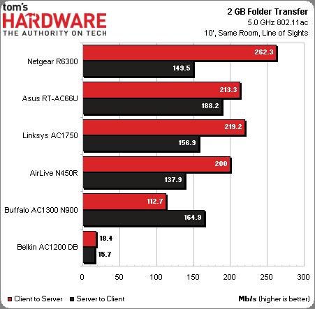 FolderTransfer5GHzacSame5GWi-Fi